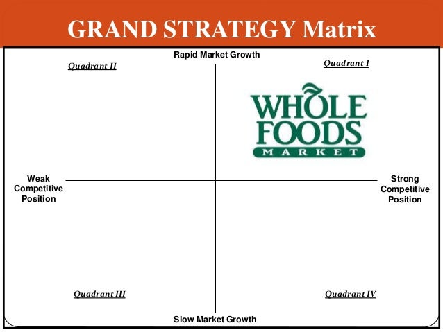bcg matrix whole foods market The 4 segments of the bcg matrix:₨ ₨ market  help managers of the firm as a whole and  this matrix is a matrix known as  boston consulting group  or bcg.