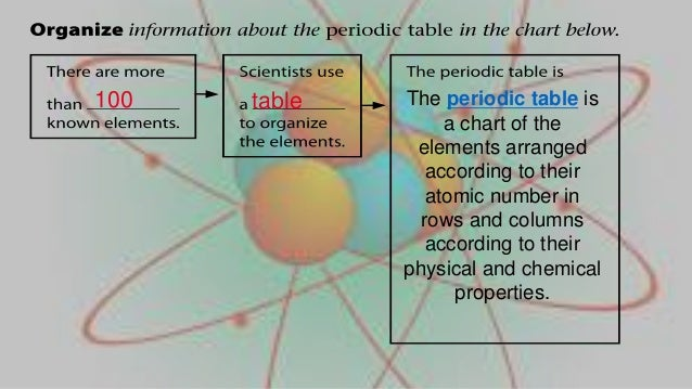 periodic table 23 - Periodic Table Lesson Ppt