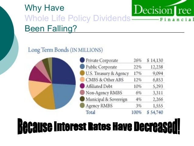 Whole life insurance dividend rate of return history