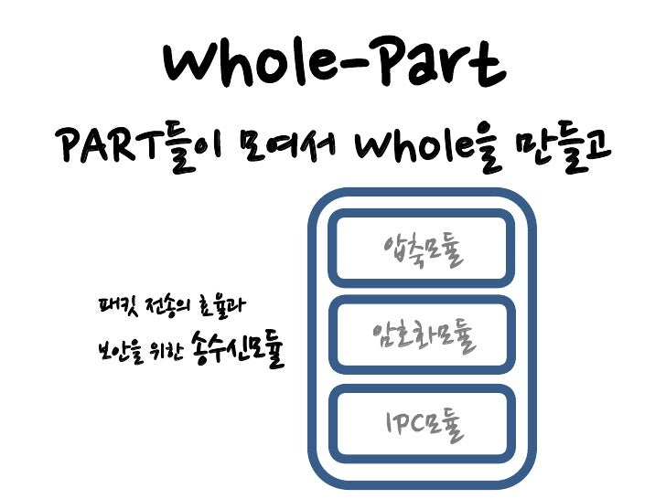 Whole-Part Whole 은 Part로 나누어진다.                압축모듈 패킷 전송의 효율과 보안을 위한 송수신모듈   암호화모듈                 IPC모듈