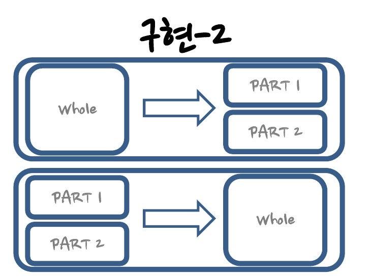 구현-3 Implementation Inheritance  Whole의 정보를 알아야 할 때…     Whole을 위임 형태로 넘겨준다.