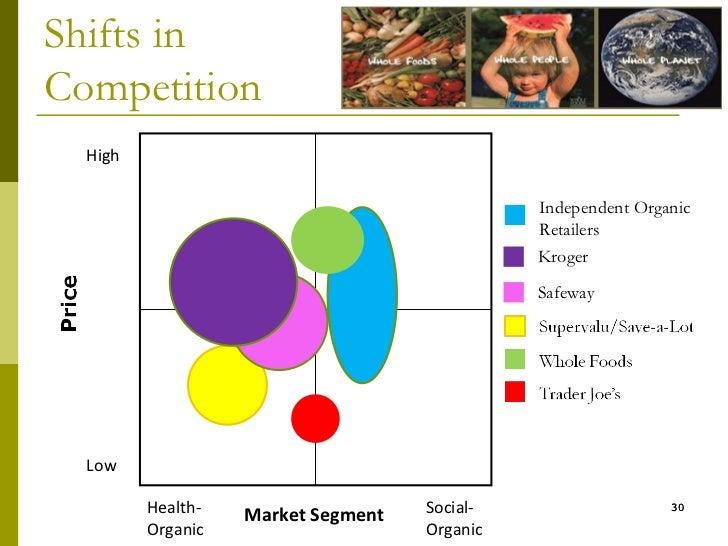 17 Incredible Whole Foods Customer Demographics