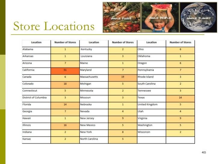 Whole foods case study analysis