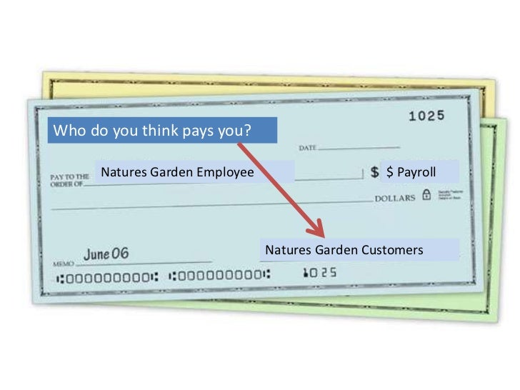 Who do you think pays you?  <br />Natures Garden Employee<br />$ Payroll<br />Natures Garden Customers<br />