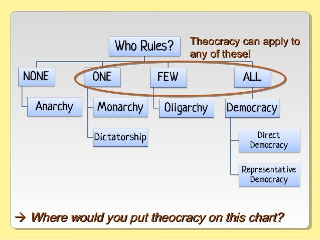  Where would you put theocracy on this chart?Where would you put theocracy on this chart? Theocracy can apply toTheocrac...