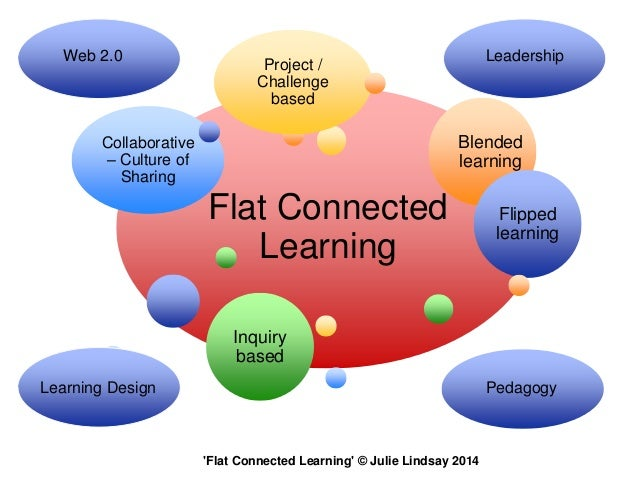 Use online technologies to bring learners together You know you are a Global Educator when you……..