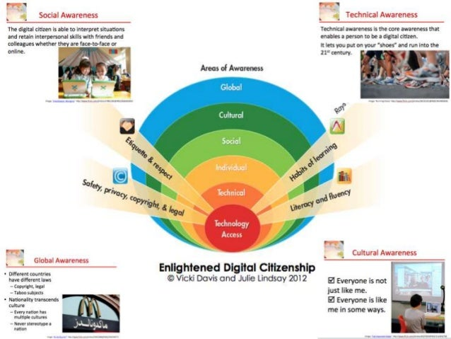 Design futuristic online learning environments You know you are a Global Educator when you……..