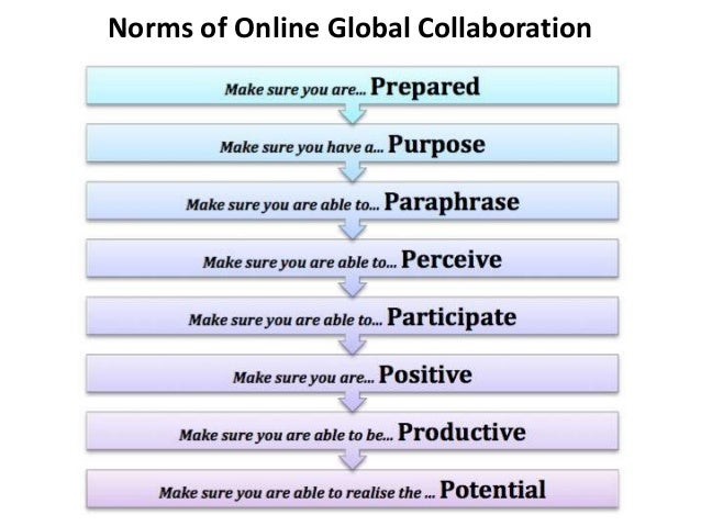 Level 1: Online interactions Mode: Asynchronous Purpose: To share classroom activities and expand learning from local to g...