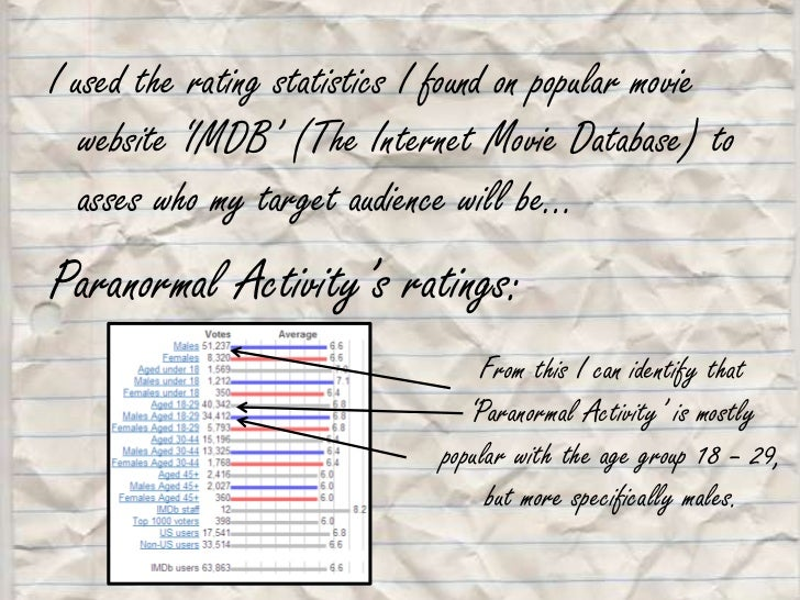 I used the rating statistics I found on popular movie website 'IMDB' (The Internet Movie Database) to asses who my target ...