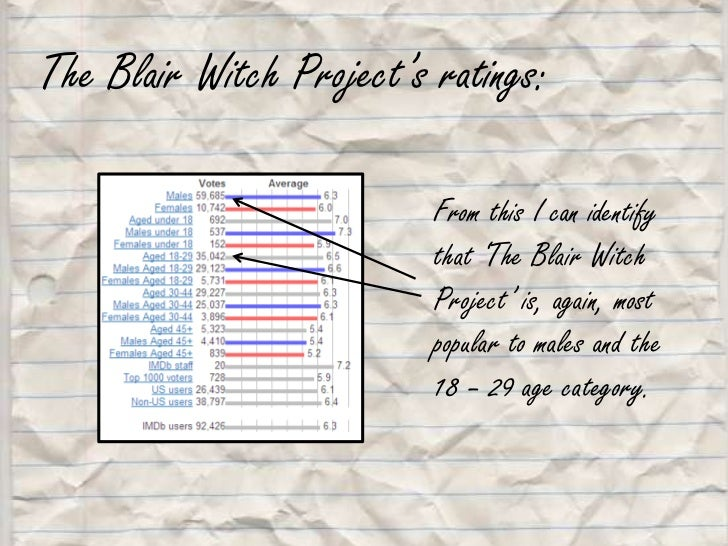 The Blair Witch Project's ratings:<br />From this I can identify that 'The Blair Witch Project' is, again, most popular to...