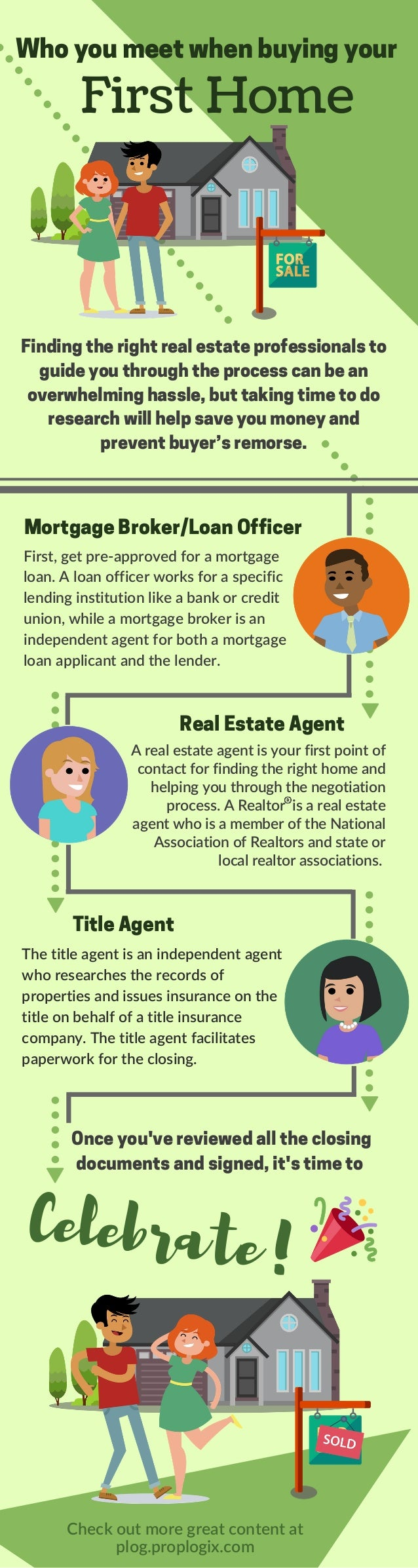 Who you meet when buying your First Home Finding the right real estate professionals to guide you through the process can...