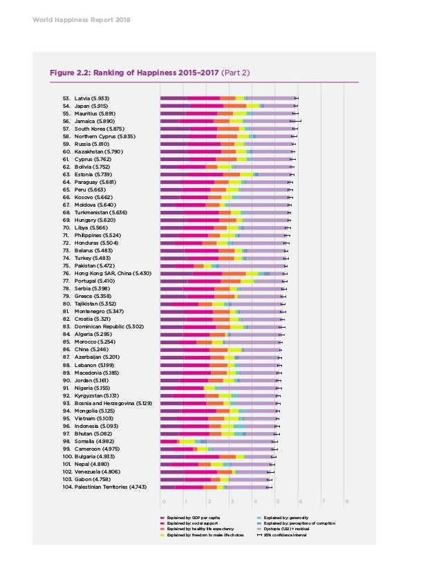 World happiness report of 2018 world happiness report freerunsca Choice Image