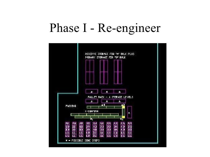 Phase I - Re-engineer