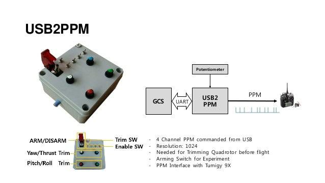 Usb ppm interface