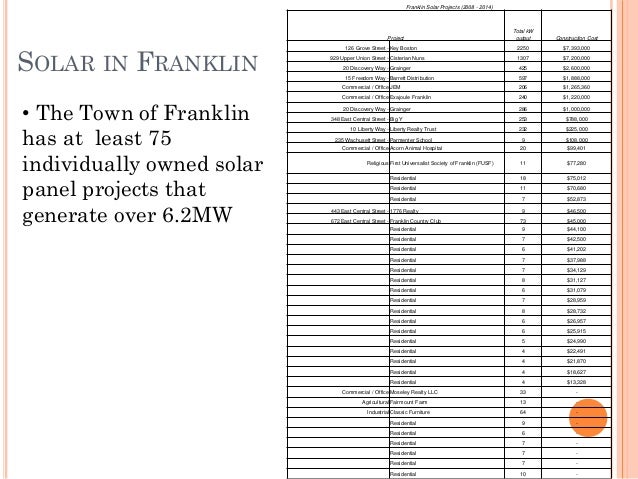 SOLAR IN FRANKLIN Franklin Solar Projects (2008 - 2014) Project Total kW output Construction Cost 126 Grove Street - Key B...