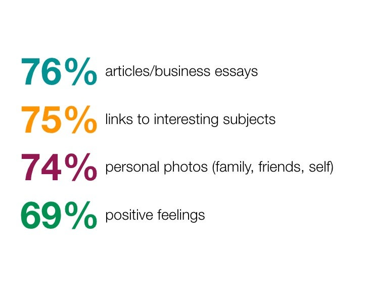76%   articles/business essays   75%   links to interesting subjects   74%   personal photos (family, friends, self)   69%...