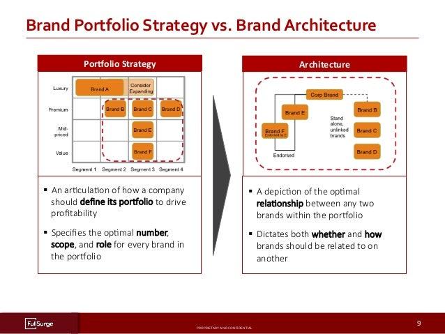 10 Steps for a Successful Brand Portfolio Strategy