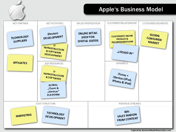 the business model of apples itunes Why apple is a great marketer  part of the business model while itunes itself is not a big money maker for apple, the itunes desktop software and the itunes music store make apple's.