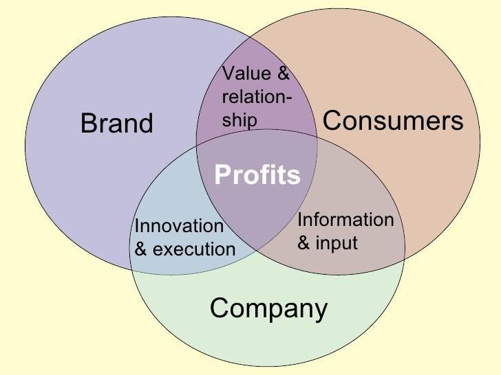 Brand Consumers Company Information & input Innovation  & execution Value & relation-ship Profits