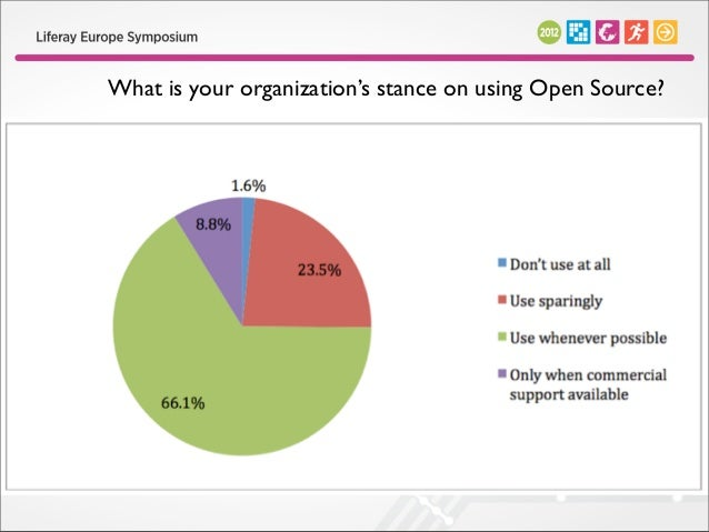 What effect has the economy had on your usage of open source?
