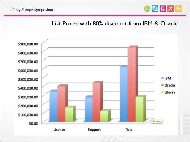 List Prices with FREE licenses AND 80% discount from IBM & Oracle                  over an extended support period.