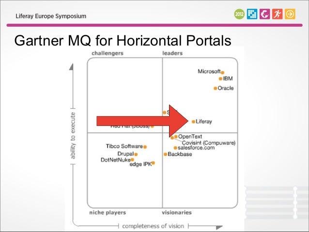 Gartner MQ for Horizontal Portals