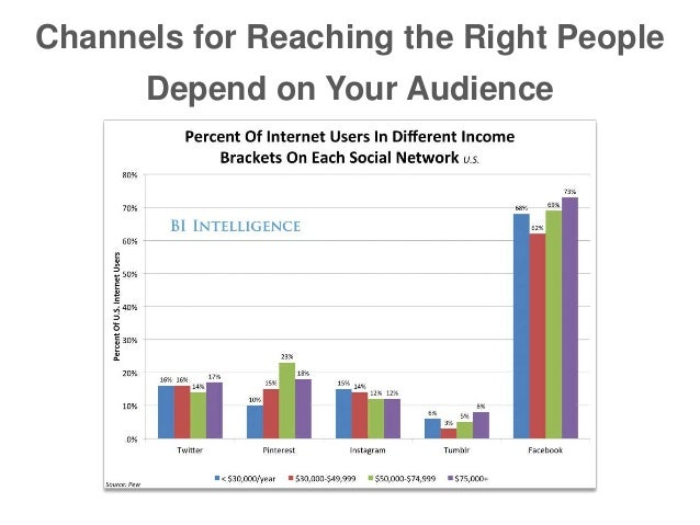 Channels for Reaching the Right People Depend on Your Audience