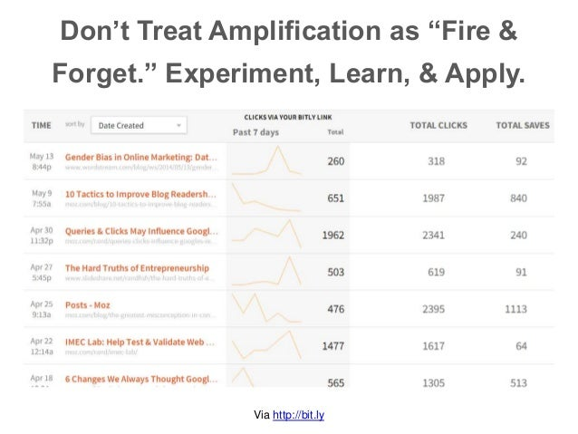 """Don't Treat Amplification as """"Fire & Forget."""" Experiment, Learn, & Apply. Via http://bit.ly"""