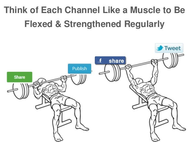 Think of Each Channel Like a Muscle to Be Flexed & Strengthened Regularly