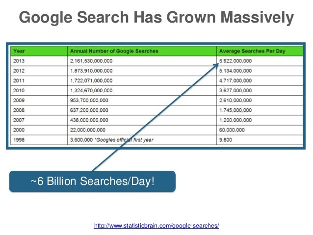 Google Search Has Grown Massively ~6 Billion Searches/Day! http://www.statisticbrain.com/google-searches/