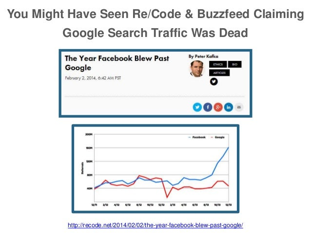 You Might Have Seen Re/Code & Buzzfeed Claiming Google Search Traffic Was Dead http://recode.net/2014/02/02/the-year-faceb...