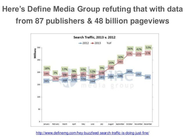 Here's Define Media Group refuting that with data from 87 publishers & 48 billion pageviews http://www.definemg.com/hey-bu...