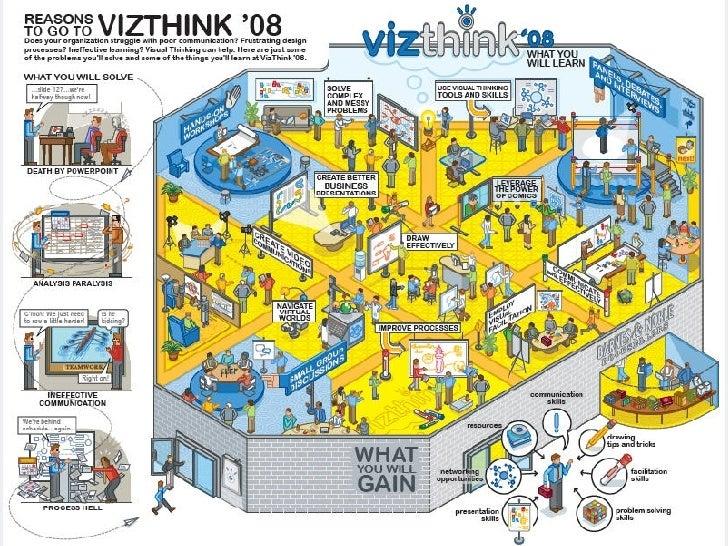 Why Go To VizThink '08 Slide 2