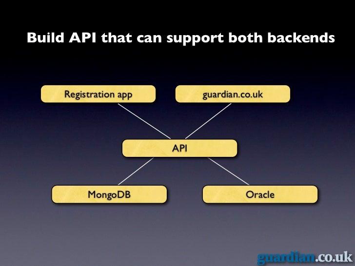 Migrate using API & decommision Registration app         guardian.co.uk                    API      MongoDB