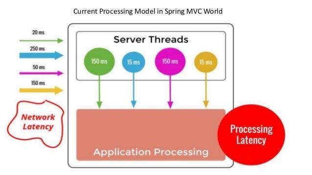 Why reactive:reactive programming spring 5