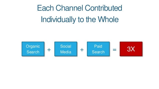 Each Channel Contributed Individually to the Whole 3X Organic Search Social Media Paid Search+ + =