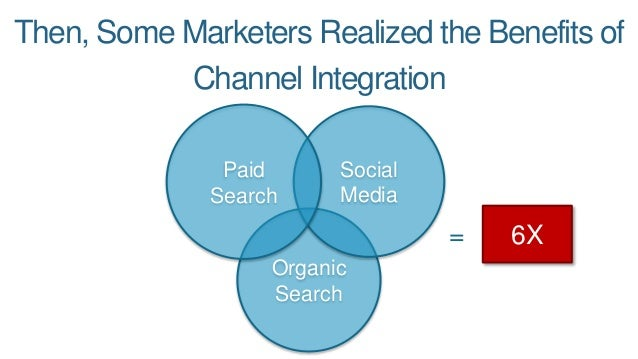 Then, Some Marketers Realized the Benefits of Channel Integration 6X= Organic Search Social Media Paid Search