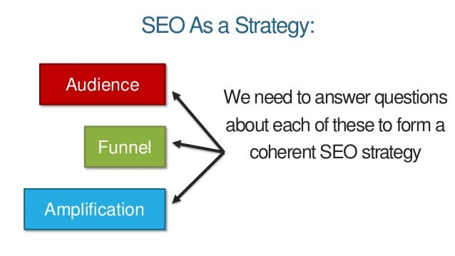 SEOAs a Strategy: Audience Amplification Funnel We need to answer questions about each of these to form a coherent SEO str...