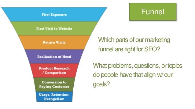 Funnel Which parts of our marketing funnel are right for SEO? What problems, questions, or topics do people have that alig...
