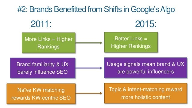 #2: Brands Benefitted from Shifts in Google'sAlgo More Links = Higher Rankings Better Links = Higher Rankings Brand famili...