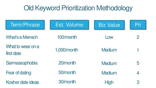 Old Keyword Prioritization Methodology Term/Phrase Est. Volume Biz Value What'saMensch Whattowearona firstdate Sarmassopho...