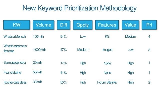 New Keyword Prioritization Methodology KW Volume Value What'saMensch Whattowearona firstdate Sarmassophobia Kosherdateidea...