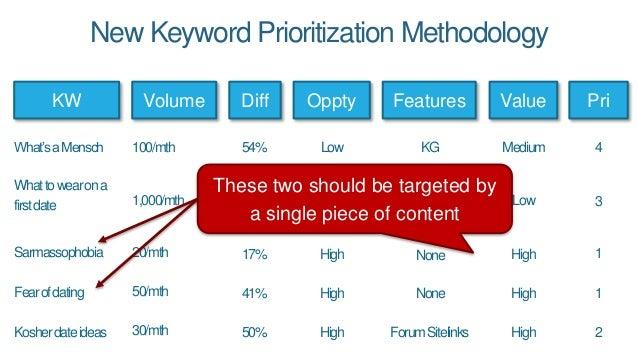 54% 47% 17% 50% 41% New Keyword Prioritization Methodology KW Volume Value What'saMensch Whattowearona firstdate Sarmassop...