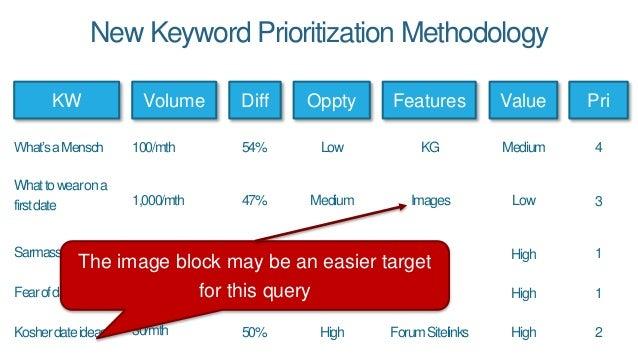 4 3 1 2 1 54% 47% 17% 50% 41% New Keyword Prioritization Methodology KW Volume Value What'saMensch Whattowearona firstdate...