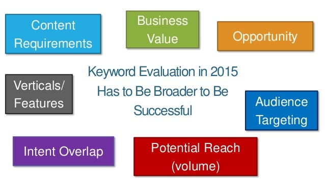 Keyword Evaluation in 2015 Has to Be Broader to Be Successful Potential Reach (volume) Intent Overlap Opportunity Business...