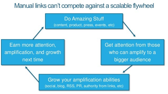 Manual links can't compete against a scalable flywheel Do Amazing Stuff (content, product, press, events, etc) Get attenti...
