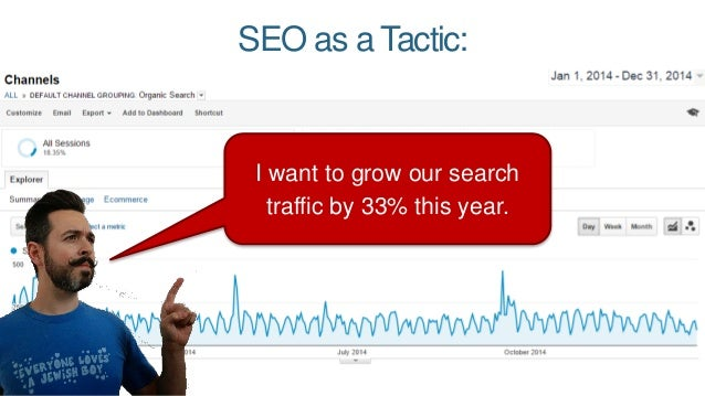 I want to grow our search traffic by 33% this year. SEO as a Tactic: