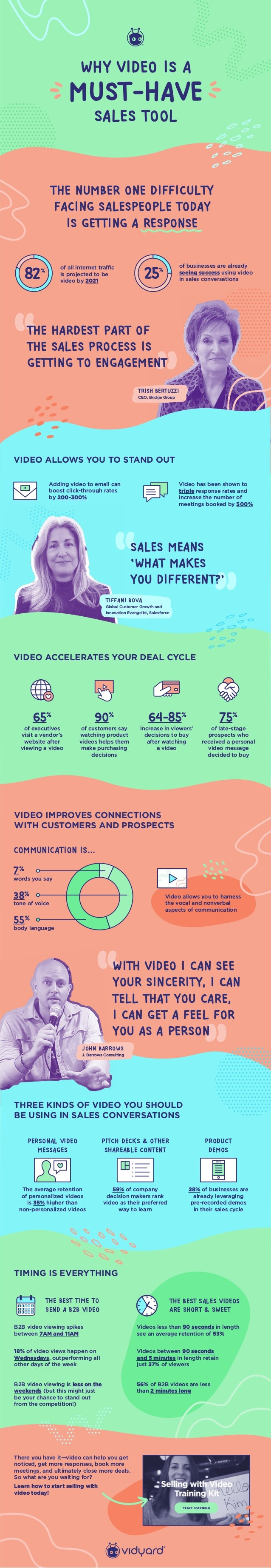 THE NUMBER ONE DIFFICULTY FACING SALESPEOPLE TODAY IS GETTING A RESPONSE Adding video to email can boost click-through rat...