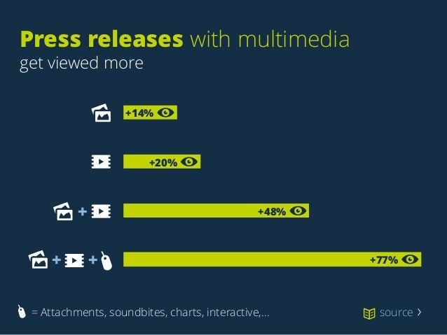 Press releases with multimedia get viewed more source 〉 +77% +48%+ + + +20% +14% = Attachments, soundbites, charts, inter...