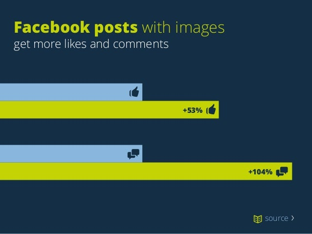 Facebook posts with images get more likes and comments +53% +104% source 〉